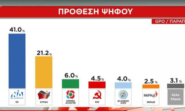Δημοσκόπηση: Σχεδόν 20 μονάδες η διαφορά της ΝΔ από τον ΣΥΡΙΖΑ!(Βίντεο)