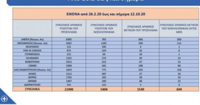 Η πανδημία σε… αριθμούς στις Σέρρες: Πόσα ύποπτα κρούσματα προσήλθαν, πόσα ήταν θετικά και πόσα νοσηλεύτηκαν